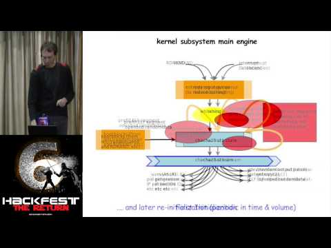 "Hackfest 2014: Theo de Raadt presented ""arc4random - randomization for all occasions"""