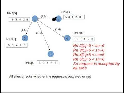 Suzuki Kasami Algorithm Example