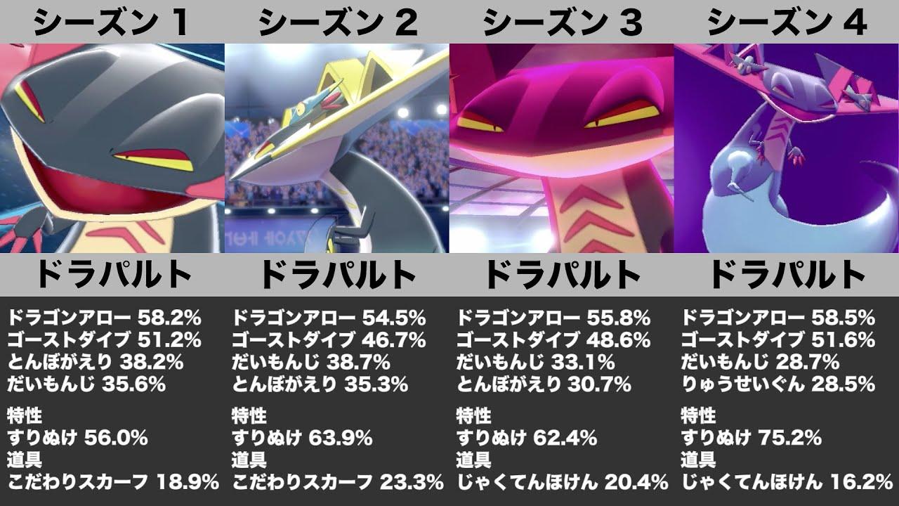 率 盾 ポケモン 剣 ランキング 使用 レート