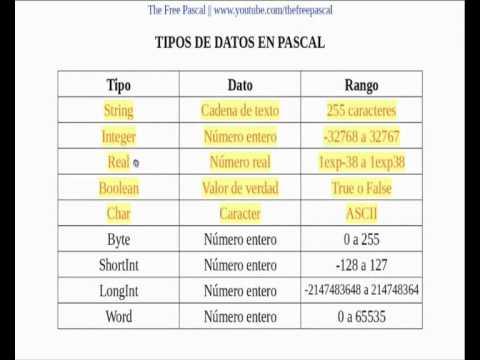 Tipos de datos en pascal youtube for Tipos de toldos para balcones