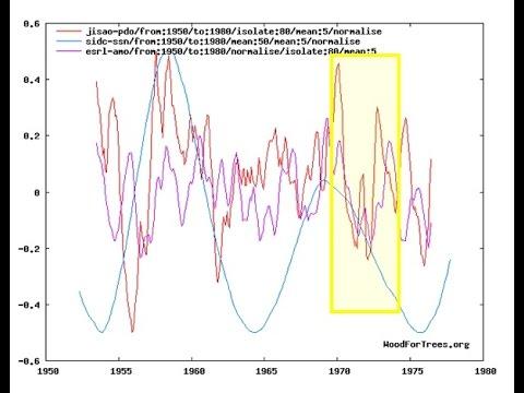 2016-2019 Grand Solar Minimum Global Cooling Forecast | Mini Ice Age 2015-2035 (119)