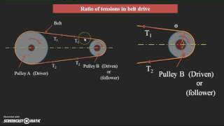 Power transmission and ratio of tensions in belt