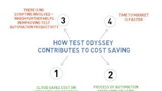 TEST ODYSSEY