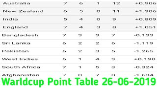 Today World Cup Cricket Points Table 26 June 2019. Icc Cricket World Cup Team Standings. AUS Wins