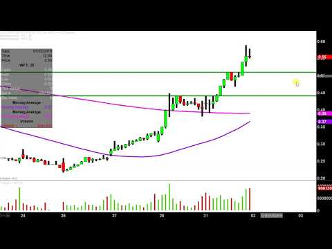 Weatherford International plc - WFT Stock Chart Technical Analysis for 12-31-18