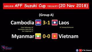 ผลบอล-aff-suzuki-cup-ล่าสุด-นัดที่3-พม่ากินเวียดนามไม่ลง-กัมพูชาเปิดบ้านอัดลาว-20-nov-2018