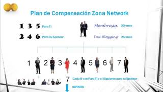 Zona Network Explicado Ganar dinero SIN INVERTIR Republica Dominicana