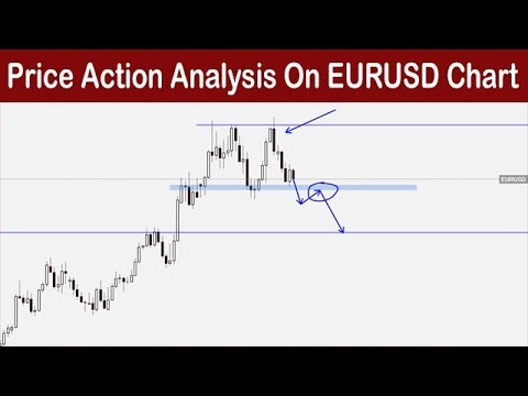 Price Action Analysis On EURUSD Chart In Urdu