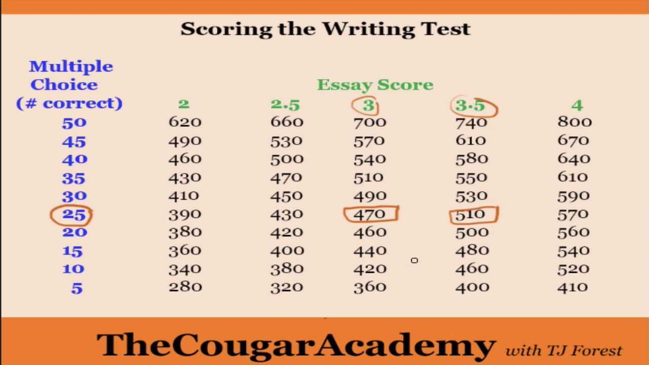 How to Pass the GED Writing Test: Video 2 - How the Writing Test ...