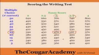 How to Pass the GED Writing Test: Video 2 - How the Writing Test Is Scored (You Have Options)