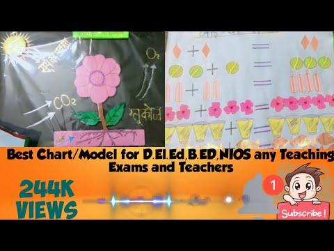 Model ,Chart  for BTC