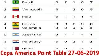 Copa America Points Table 2019   Copa America Standings 2019   copa america 2019