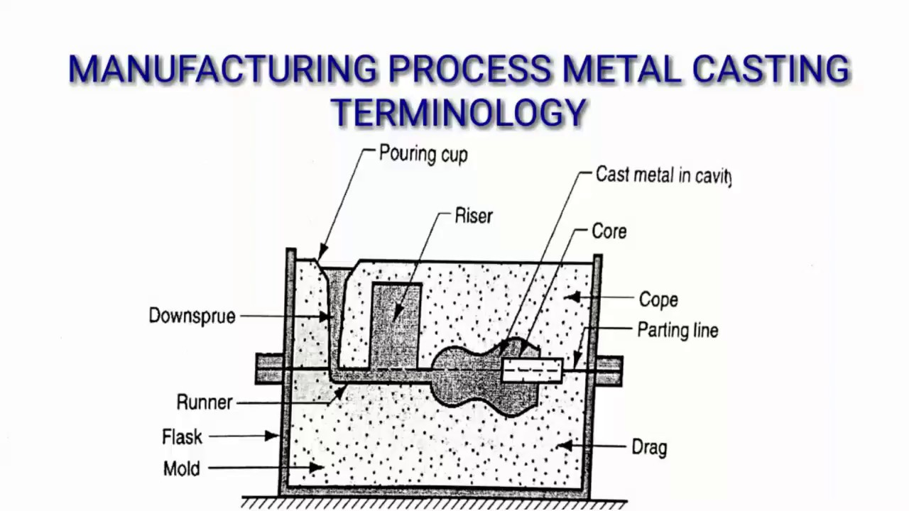GATING SYSTEM FOR CASTING | CASTING TERMINOLOGY ...