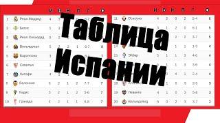 Футбол Чемпионат Испании Итоги 5 тура Результаты таблица расписание