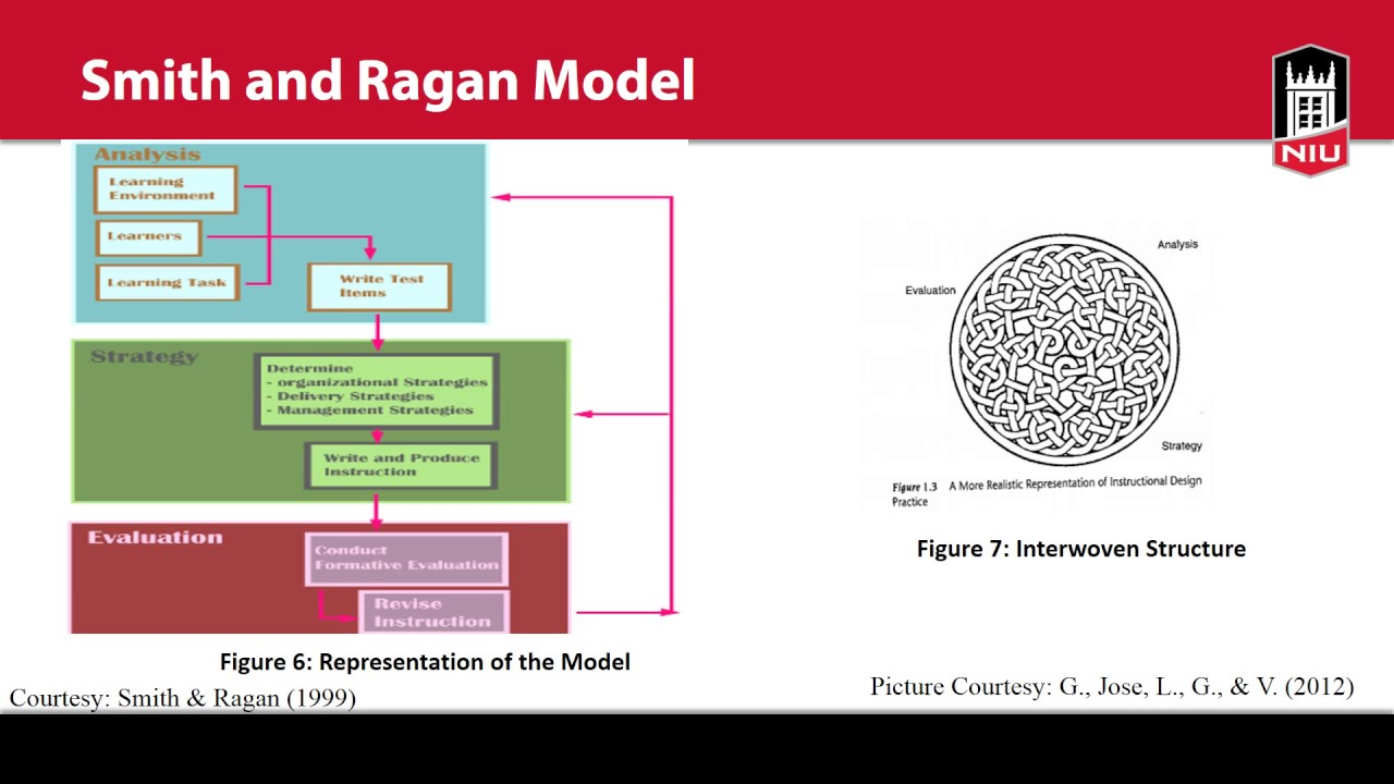 Instructional Technology Model Smith And Ragan Model Youtube