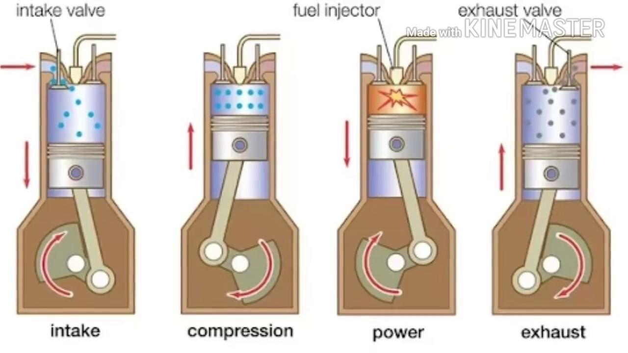 How 4 stroke bike engine works in tamil