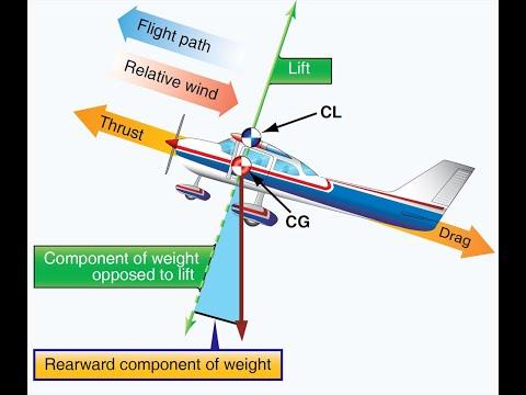 Аэродинамика для всех - Часть 8 Горизонтальный полёт Кривые Жуковского