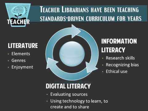 Iowa School Libraries : Teachers and Teacher Librarians Working Together