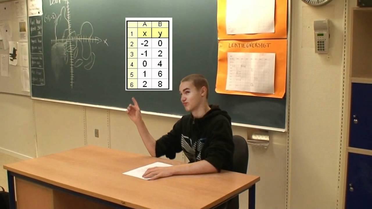 Matematik Film Om Funktioner