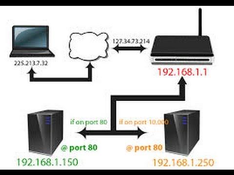 PortForward: Hvordan man får sine venner ind på sin server!!