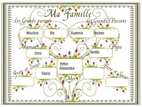 Arbre genealogique petre youtube - Imprimer arbre genealogique ...