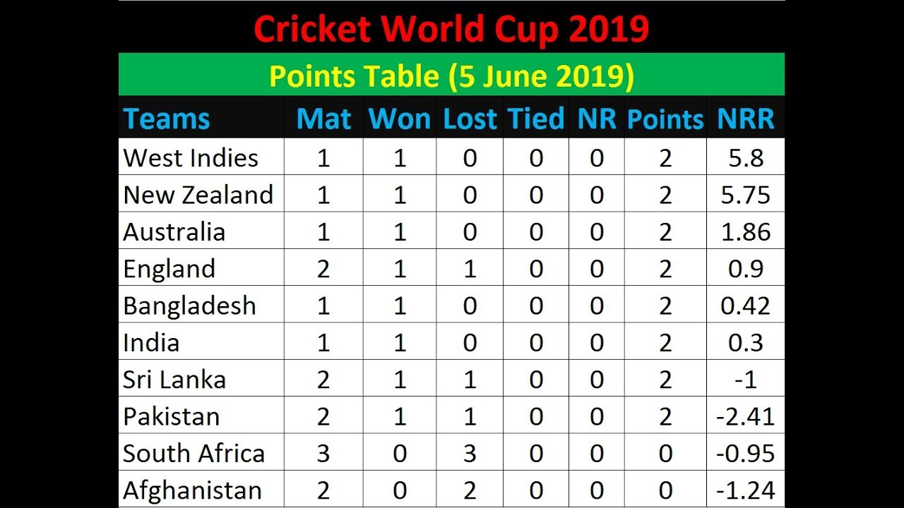 Today World Cup Cricket Points Table 5 June 2019 Cricket World Cup Team Standings 5 06 2019