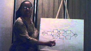 PMP: How to Create a Simple Network Diagram