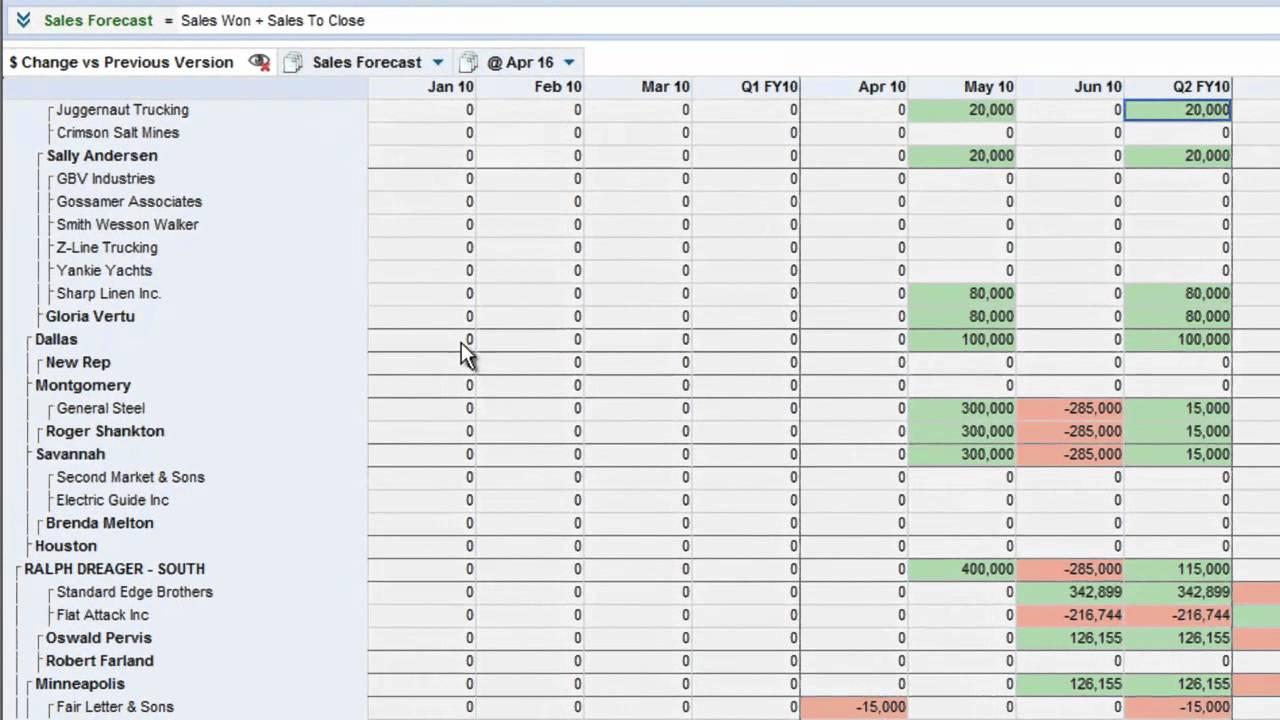 sales pipeline analysis