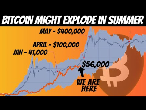 This Model Predicts That Bitcoin Might Go Parabolic and Reach $400,000 in May 2021!!