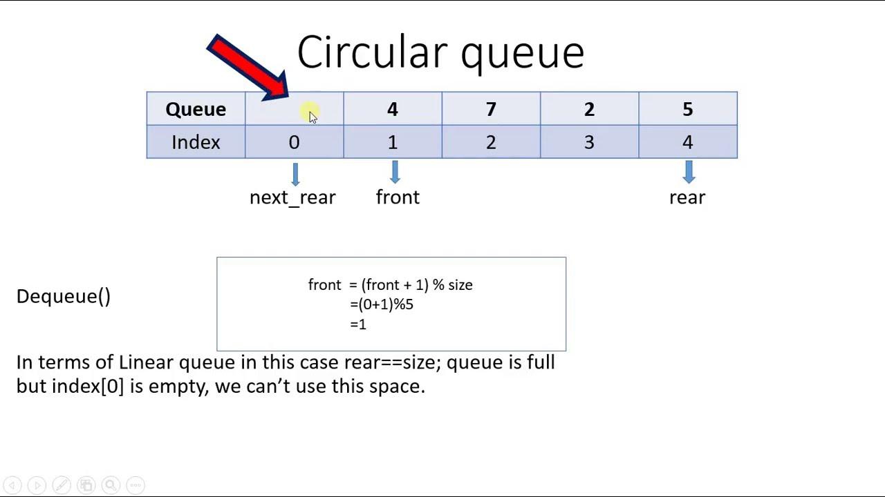 24  Circular queue algorithm