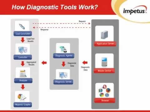 Identifying Software Performance Bottlenecks using Diagnostic Tools: Impetus Webinar