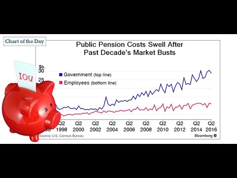 Public Pension Costs Swell After Past Decade's Market Busts