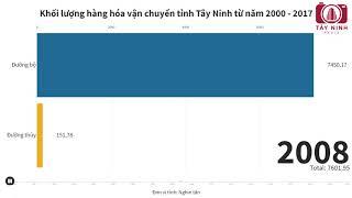 Khối lượng hàng hóa vận chuyển tỉnh Tây Ninh từ năm 2000 - 2017 | Tây Ninh Media