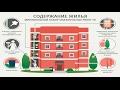 Что входит в содержание жилья многоквартирного дома - бесплатная консультация юриста онлайн