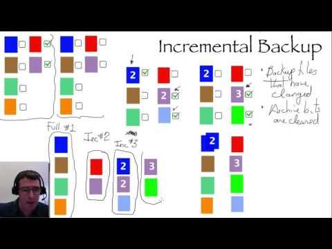 Basic Backup Methods