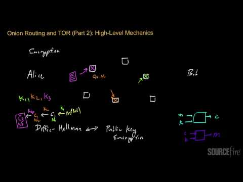 Onion Routing and TOR (Part 2): High-Level Mechanics