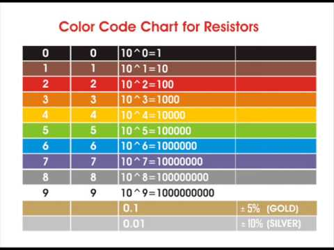 Color Coding Of Resistors - Youtube