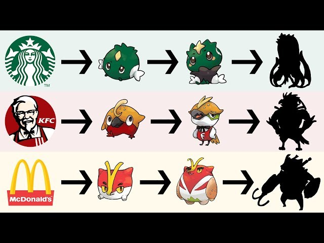 Starbucks, McDonalds, KFC as Pokemon & Evolutions | Famous Logos as Pokemon Fanart