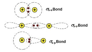 Chemistry - Molecular Structure (24 of 45) The Sigma Bond