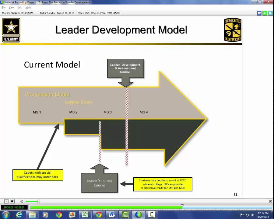 U.S Army: The Process of Leader Development