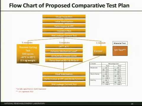 John Wohlgemuth: International PV QA Task Force's Proposed Comparative Rating System for PV Modules