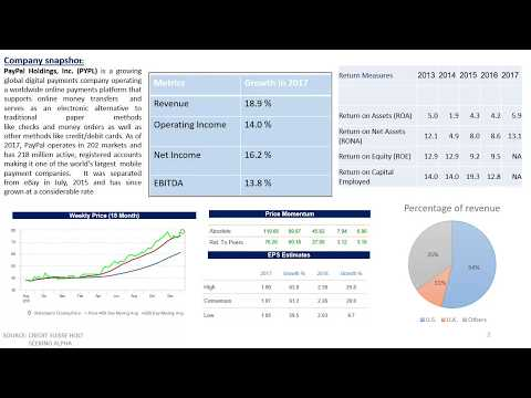 Credit Suisse 2017 HOLT Valuation Investment Pitch - PayPal
