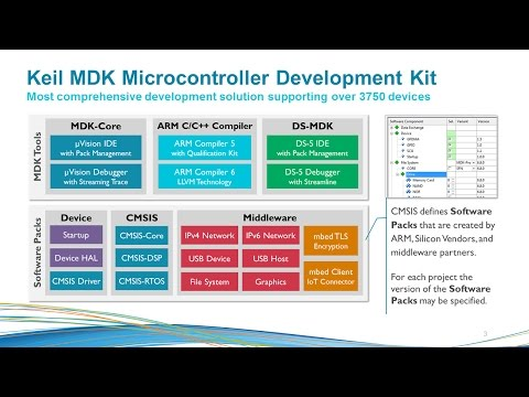 Keil MDK for Arm DesignStart – Arm Developer