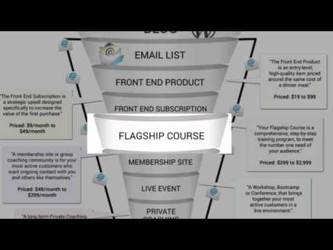 Your Flagship Course And Membership Site [ The Blog Sales Funnel ] Video