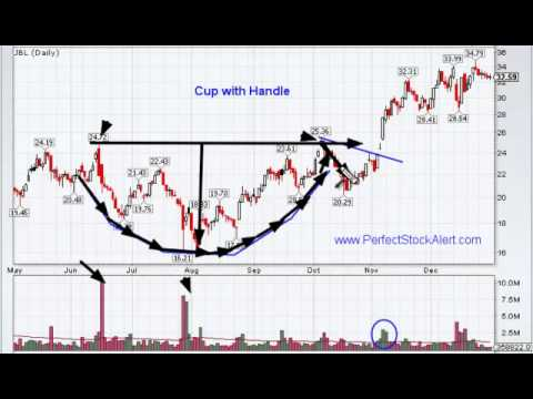 Inverted cup and handle bullish