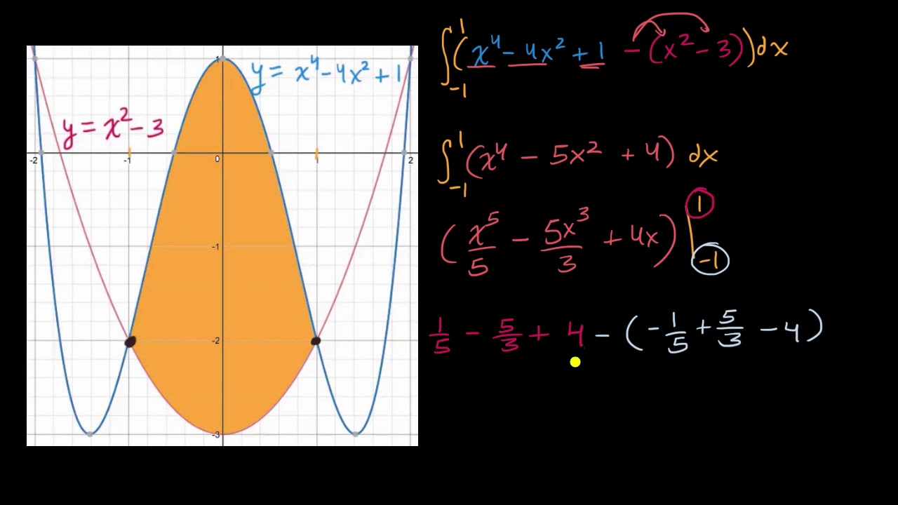 Worked example: area between curves (video) | Khan Academy