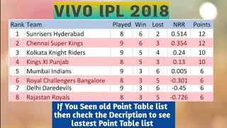 VIVO IPL 2018 POINT TABLE LIST  AS ON 5TH MAY 2018