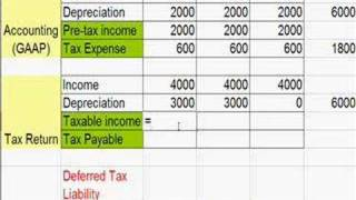 Deferred Tax Liability More at Minute-Class.com