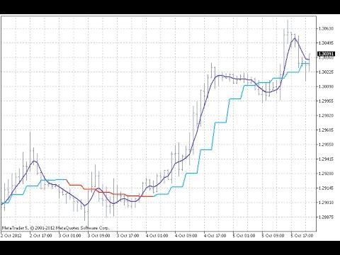Almaarnaud Legoux Moving Average Indicator For Metatrader 5