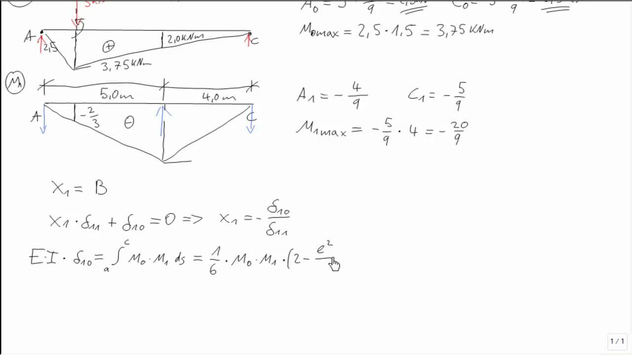 Statik kraftgr enverfahren zweifeld einzellast auflager for Statik auflager berechnen